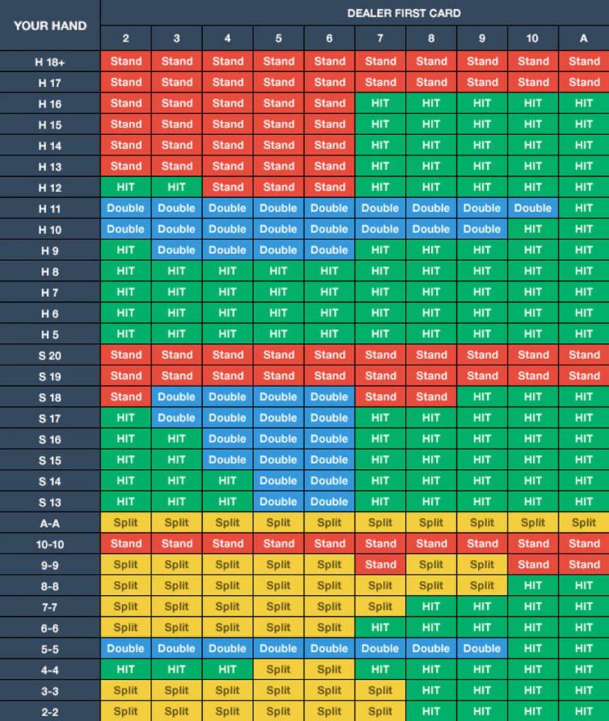 blackjack charts